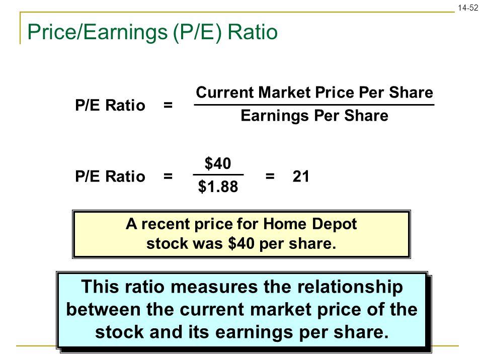 14-52 Price/Earnings (P/E) Ratio P/E Ratio = Current Market Price Per Share Earnings Per Share P/E Ratio = $40 $1.88 = 21 This ratio measures the rela