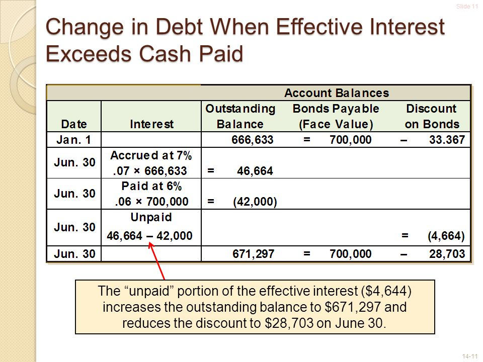 Slide 11 14-11 Change in Debt When Effective Interest Exceeds Cash Paid The unpaid portion of the effective interest ($4,644) increases the outstanding balance to $671,297 and reduces the discount to $28,703 on June 30.