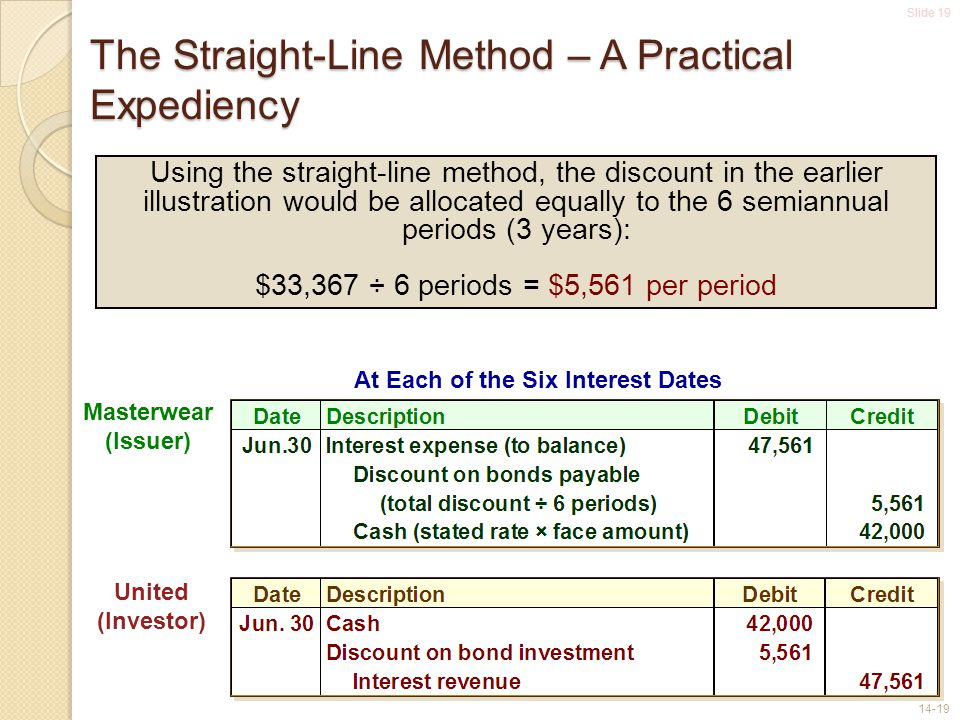 Slide 19 14-19 The Straight-Line Method – A Practical Expediency Masterwear (Issuer) United (Investor) Using the straight-line method, the discount in the earlier illustration would be allocated equally to the 6 semiannual periods (3 years): $33,367 ÷ 6 periods = $5,561 per period At Each of the Six Interest Dates