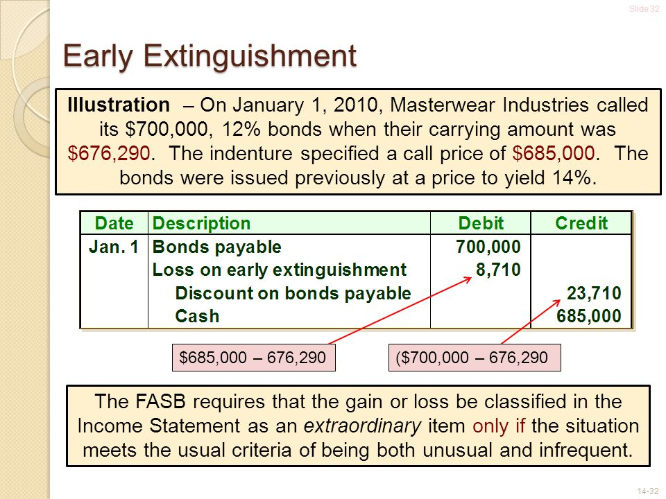 Slide 32 14-32 Early Extinguishment Illustration – On January 1, 2010, Masterwear Industries called its $700,000, 12% bonds when their carrying amount was $676,290.