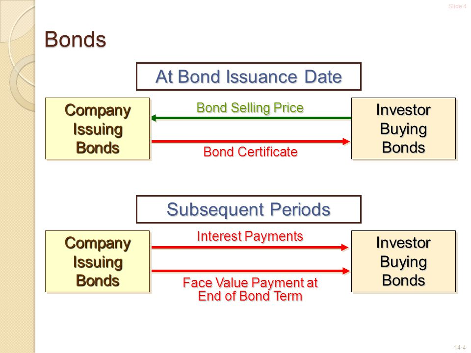Slide 4 14-4 Bonds Bond Selling Price Bond Certificate Interest Payments Face Value Payment at End of Bond Term At Bond Issuance Date Company Issuing Bonds Subsequent Periods Investor Buying Bonds Company Issuing Bonds Investor Buying Bonds