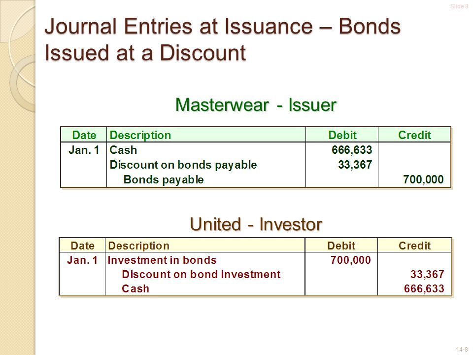 Slide 8 14-8 Journal Entries at Issuance – Bonds Issued at a Discount Masterwear - Issuer United - Investor