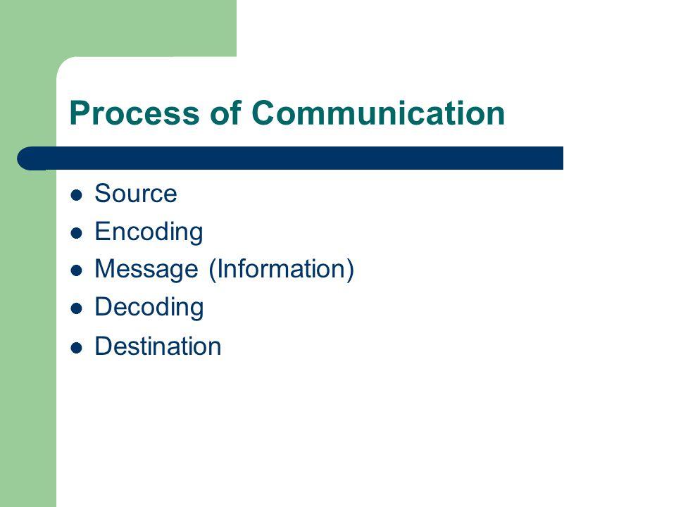 Process of Communication Source Encoding Message (Information) Decoding Destination
