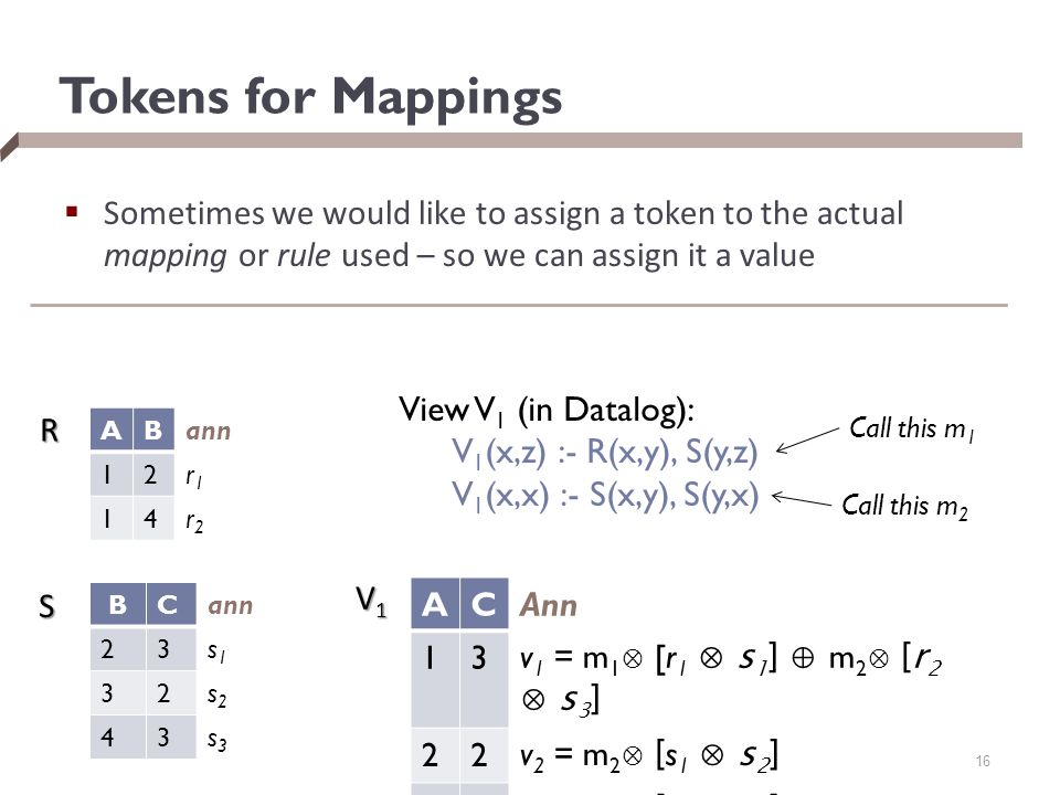 Tokens for Mappings  Sometimes we would like to assign a token to the actual mapping or rule used – so we can assign it a value BCann 23s1s1 32s2s2 43s3s3 AB 12r1r1 14r2r2 R S ACAnn 13 v 1 = m 1 ⊗ [r 1 ⊗ s 1 ] ⊕ m 2 ⊗ [r 2 ⊗ s 3 ] 22 v 2 = m 2 ⊗ [ s 1 ⊗ s 2 ] 33 v 3 = m 2 ⊗ [ s 2 ⊗ s 1 ] 16 V1V1V1V1 View V 1 (in Datalog): V 1 (x,z) :- R(x,y), S(y,z) V 1 (x,x) :- S(x,y), S(y,x) Call this m 1 Call this m 2