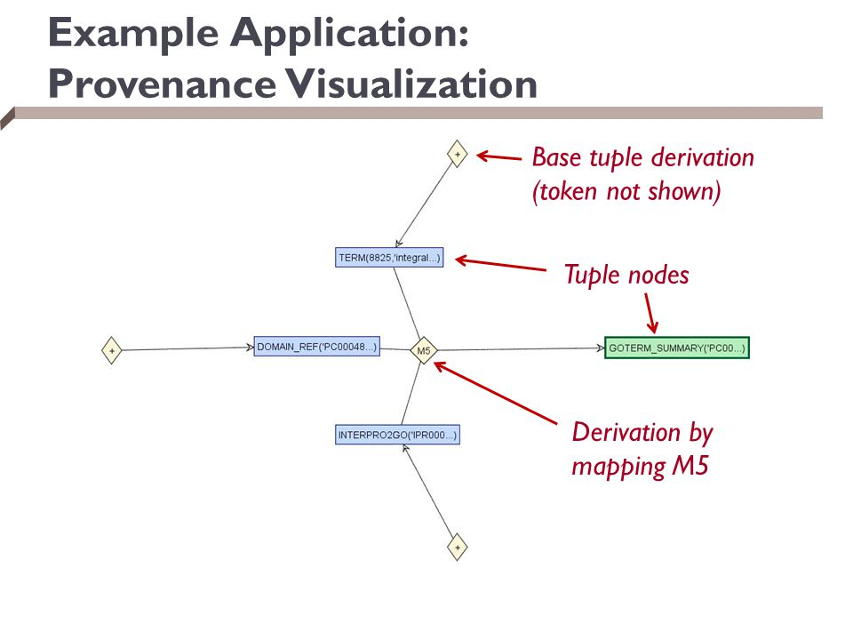 Example Application: Provenance Visualization Base tuple derivation (token not shown) Tuple nodes Derivation by mapping M5