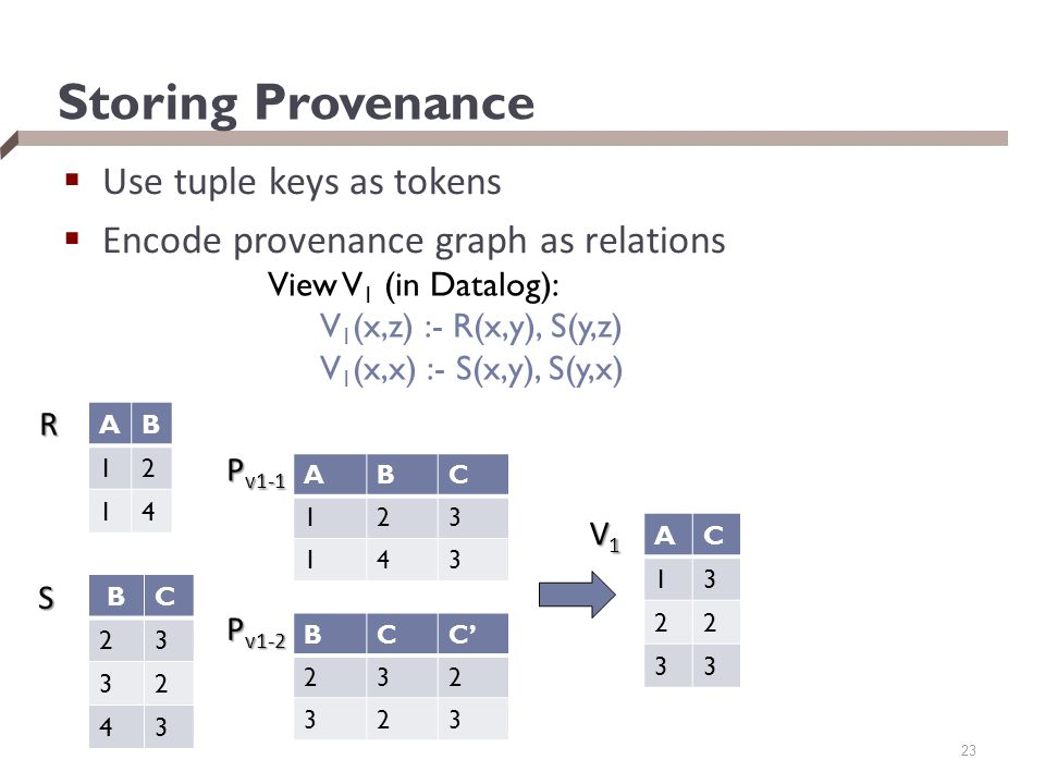 Storing Provenance  Use tuple keys as tokens  Encode provenance graph as relations BC 23 32 43 AB 12 14 R S AC 13 22 33 V1V1V1V1 View V 1 (in Datalog): V 1 (x,z) :- R(x,y), S(y,z) V 1 (x,x) :- S(x,y), S(y,x) ABC 123 143 BCC' 232 323 23 P v1-1 P v1-2