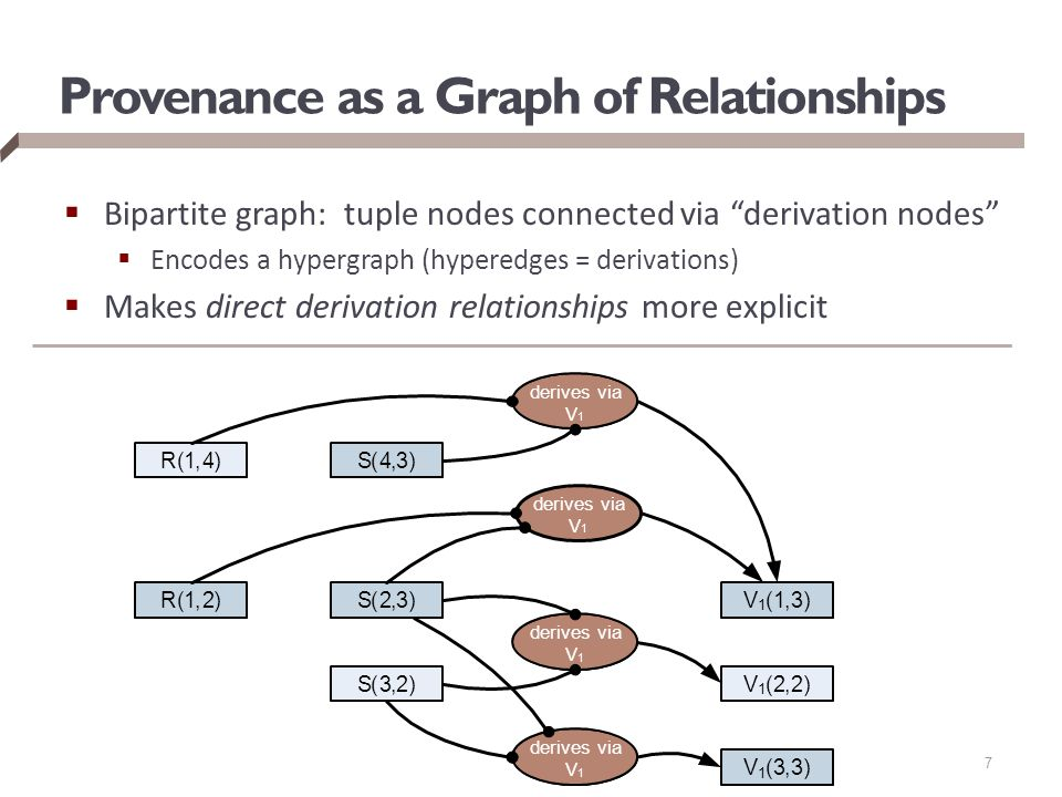 Provenance as a Graph of Relationships  Bipartite graph: tuple nodes connected via derivation nodes  Encodes a hypergraph (hyperedges = derivations)  Makes direct derivation relationships more explicit 7