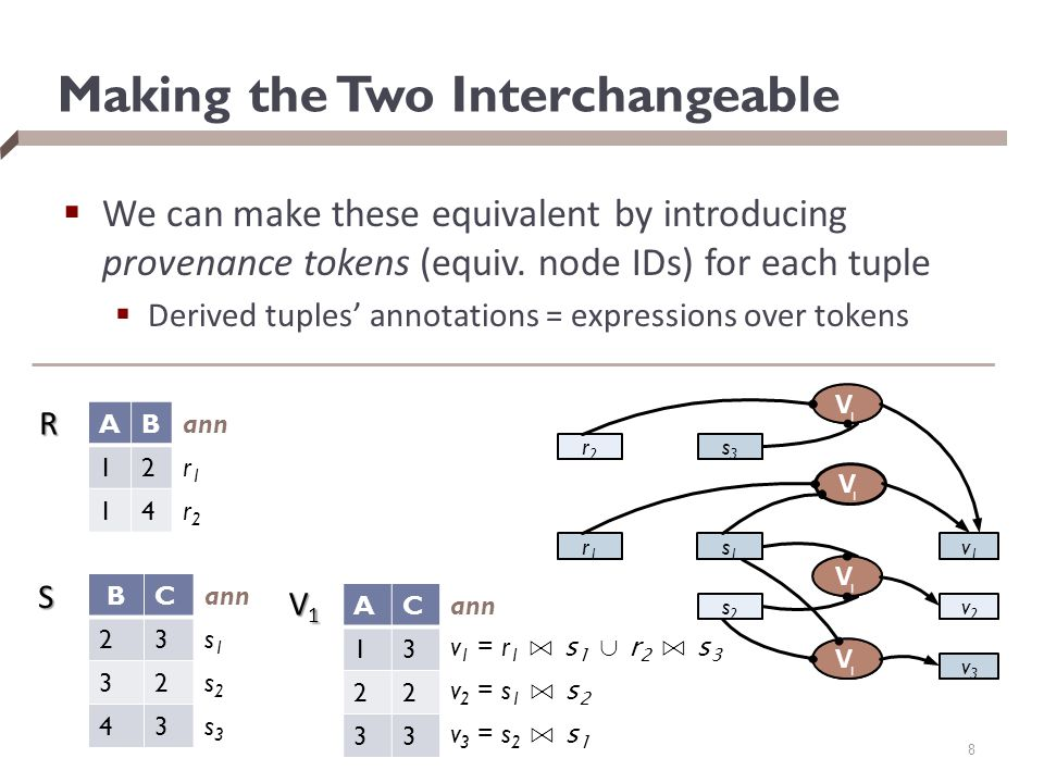 Making the Two Interchangeable  We can make these equivalent by introducing provenance tokens (equiv.