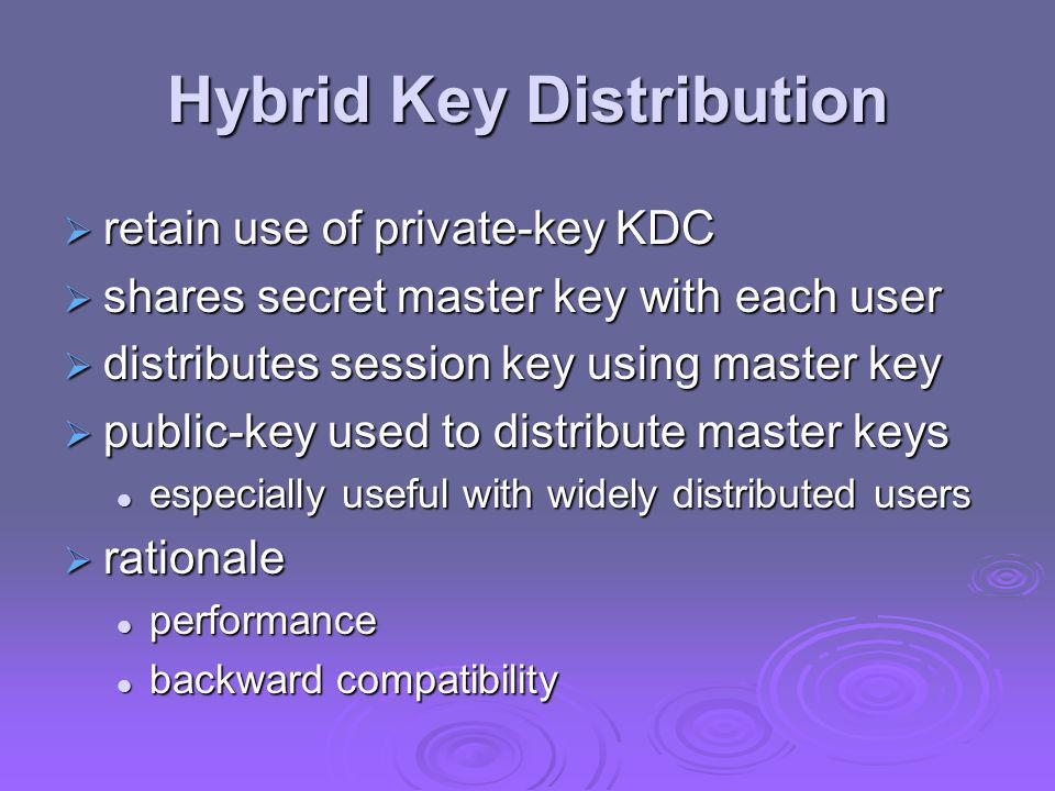 Distribution of Public Keys  can be considered as using one of: public announcement public announcement publicly available directory publicly available directory public-key authority public-key authority public-key certificates public-key certificates