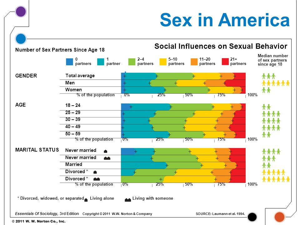 © 2011 W. W. Norton Co., Inc. Sex in America Social Influences on Sexual Behavior Number of Sex Partners Since Age 18 Total average Men Women GENDER 1