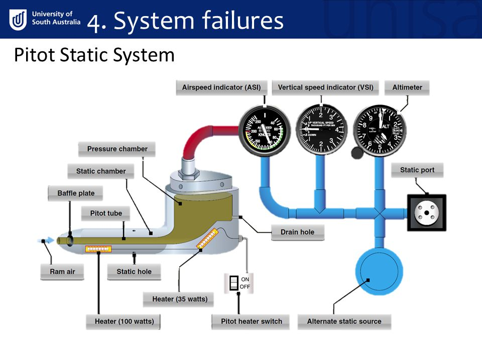 Pitot Static System 4. System failures