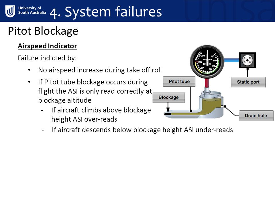 Pitot Blockage Airspeed Indicator Failure indicted by: No airspeed increase during take off roll If Pitot tube blockage occurs during flight the ASI is only read correctly at blockage altitude -If aircraft climbs above blockage height ASI over-reads -If aircraft descends below blockage height ASI under-reads 4.
