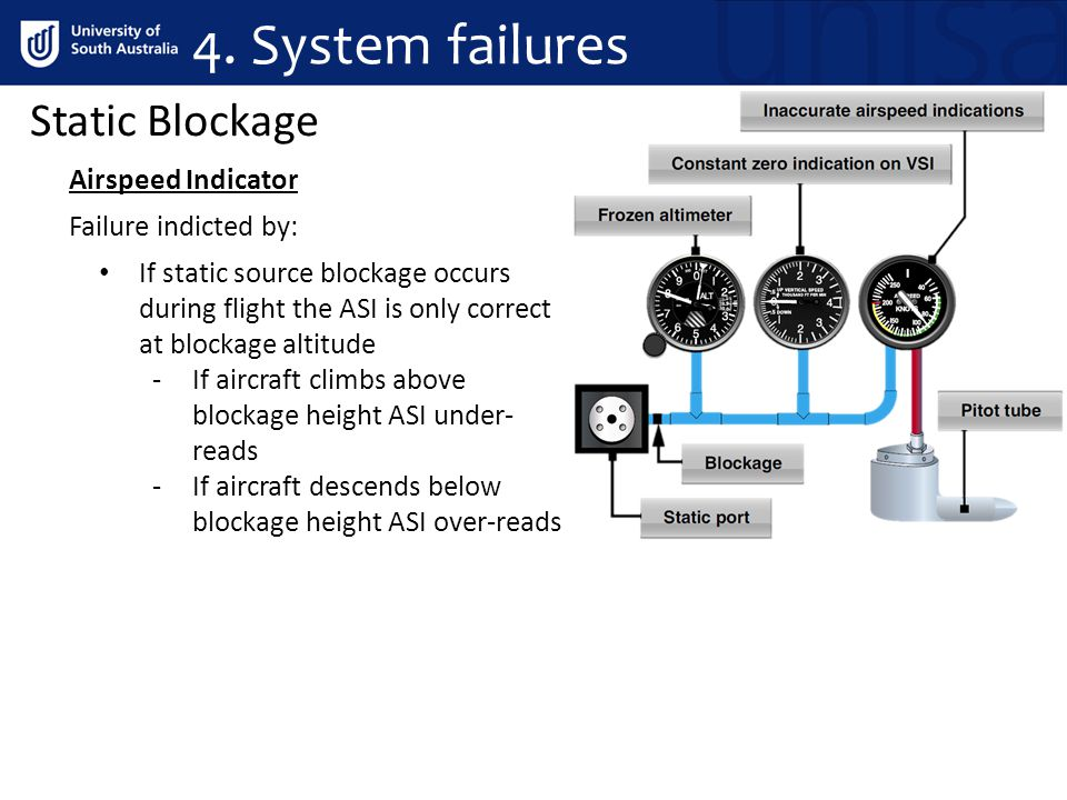 Static Blockage Airspeed Indicator Failure indicted by: If static source blockage occurs during flight the ASI is only correct at blockage altitude -If aircraft climbs above blockage height ASI under- reads -If aircraft descends below blockage height ASI over-reads 4.