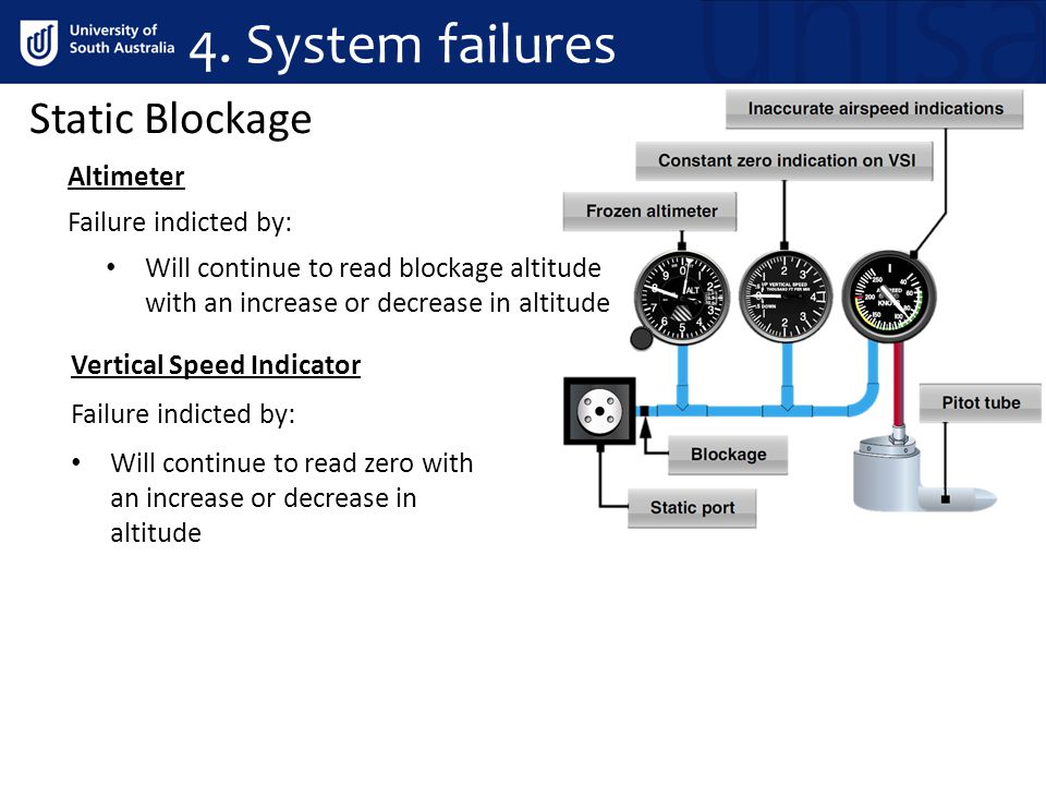 Static Blockage Altimeter Failure indicted by: Will continue to read blockage altitude with an increase or decrease in altitude Vertical Speed Indicator Failure indicted by: Will continue to read zero with an increase or decrease in altitude 4.