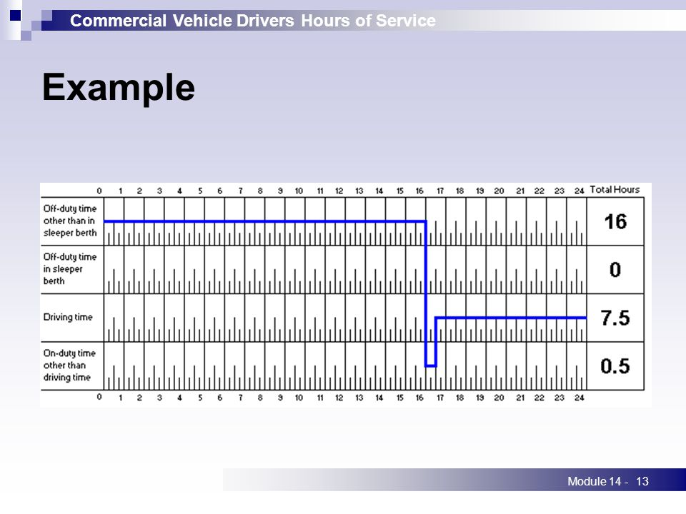 Commercial Vehicle Drivers Hours of Service Module 14 -13 Example