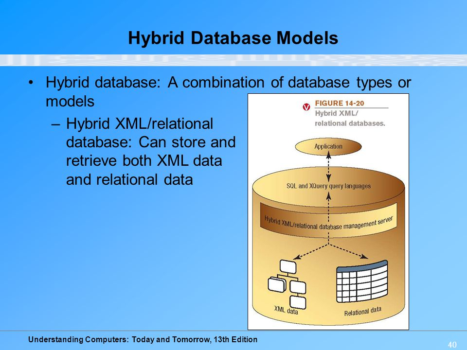 Understanding Computers: Today and Tomorrow, 13th Edition 40 Hybrid Database Models Hybrid database: A combination of database types or models –Hybrid