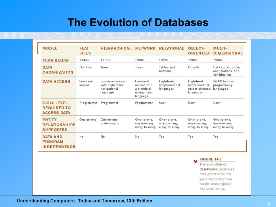 Understanding Computers: Today and Tomorrow, 13th Edition 9 The Evolution of Databases