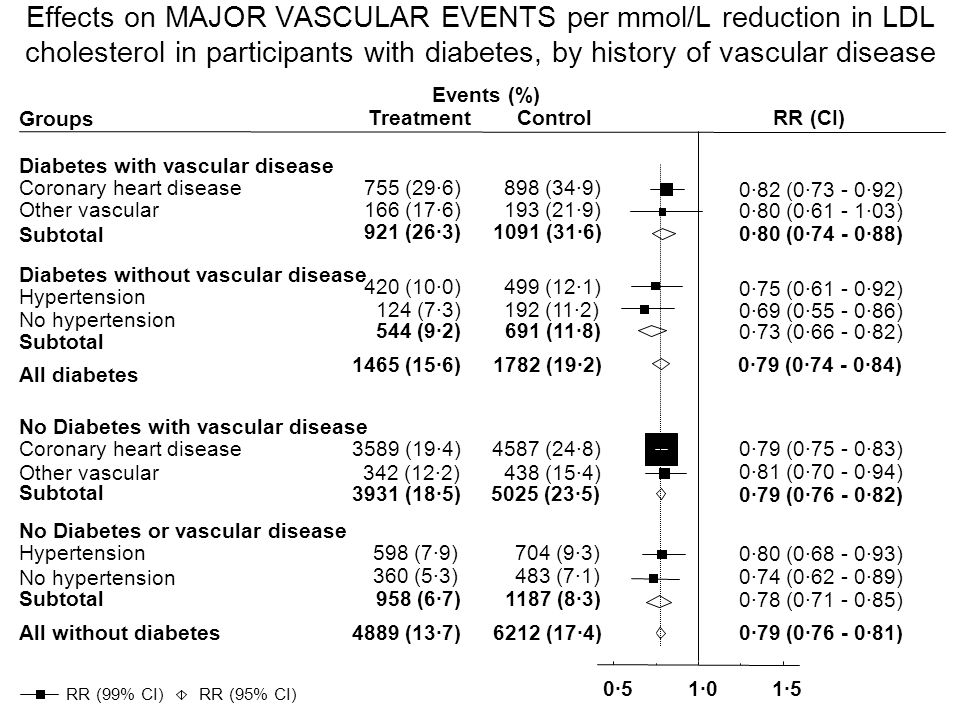 Groups Events (%) Treatment Control RR (CI) Diabetes with vascular disease Coronary heart disease755 (29·6)898 (34·9) 0·82 (0·73 - 0·92) Other vascular166 (17·6)193 (21·9) 0·80 (0·61 - 1·03) Subtotal 921 (26·3)1091 (31·6) 0·80 (0·74 - 0·88) Diabetes without vascular disease Hypertension 420 (10·0)499 (12·1) 0·75 (0·61 - 0·92) No hypertension 124 (7·3)192 (11·2) 0·69 (0·55 - 0·86) Subtotal 544 (9·2)691 (11·8) 0·73 (0·66 - 0·82) All diabetes 1465 (15·6)1782 (19·2)0·79 (0·74 - 0·84) No Diabetes with vascular disease Coronary heart disease 3589 (19·4)4587 (24·8)0·79 (0·75 - 0·83) Other vascular 342 (12·2)438 (15·4) 0·81 (0·70 - 0·94) Subtotal 3931 (18·5)5025 (23·5) 0·79 (0·76 - 0·82) No Diabetes or vascular disease Hypertension598 (7·9)704 (9·3) 0·80 (0·68 - 0·93) No hypertension 360 (5·3)483 (7·1) 0·74 (0·62 - 0·89) Subtotal958 (6·7)1187 (8·3) 0·78 (0·71 - 0·85) All without diabetes4889 (13·7)6212 (17·4)0·79 (0·76 - 0·81) 0·51·01·5 RR (95% CI) RR (99% CI) Effects on MAJOR VASCULAR EVENTS per mmol/L reduction in LDL cholesterol in participants with diabetes, by history of vascular disease