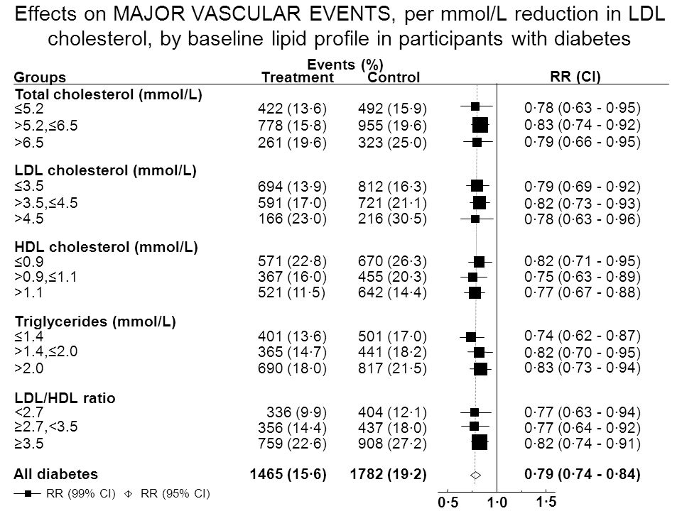 Groups Events (%) TreatmentControl Total cholesterol (mmol/L) ≤5.2422 (13·6)492 (15·9) >5.2,≤6.5778 (15·8)955 (19·6) >6.5261 (19·6)323 (25·0) LDL cholesterol (mmol/L) ≤3.5 694 (13·9)812 (16·3) >3.5,≤4.5591 (17·0)721 (21·1) >4.5166 (23·0)216 (30·5) HDL cholesterol (mmol/L) ≤0.9 571 (22·8)670 (26·3) >0.9,≤1.1367 (16·0)455 (20·3) >1.1521 (11·5)642 (14·4) Triglycerides (mmol/L) ≤1.4401 (13·6)501 (17·0) >1.4,≤2.0 365 (14·7)441 (18·2) >2.0690 (18·0)817 (21·5) LDL/HDL ratio <2.7336 (9·9)404 (12·1) ≥2.7,<3.5 356 (14·4)437 (18·0) ≥3.5759 (22·6)908 (27·2) All diabetes1465 (15·6)1782 (19·2) 0·51·0 1·5 RR (CI) 0·78 (0·63 - 0·95) 0·83 (0·74 - 0·92) 0·79 (0·66 - 0·95) 0·79 (0·69 - 0·92) 0·82 (0·73 - 0·93) 0·78 (0·63 - 0·96) 0·82 (0·71 - 0·95) 0·75 (0·63 - 0·89) 0·77 (0·67 - 0·88) 0·74 (0·62 - 0·87) 0·82 (0·70 - 0·95) 0·83 (0·73 - 0·94) 0·77 (0·63 - 0·94) 0·77 (0·64 - 0·92) 0·82 (0·74 - 0·91) 0·79 (0·74 - 0·84) RR (95% CI) RR (99% CI) Effects on MAJOR VASCULAR EVENTS, per mmol/L reduction in LDL cholesterol, by baseline lipid profile in participants with diabetes