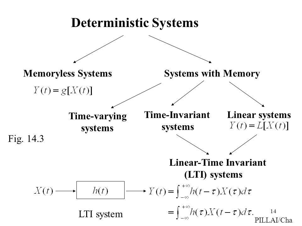 14 Deterministic Systems Systems with Memory Time-Invariant systems Linear systems Linear-Time Invariant (LTI) systems Memoryless Systems PILLAI/Cha T