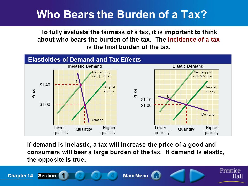 Chapter 14SectionMain Menu Who Bears the Burden of a Tax? To fully evaluate the fairness of a tax, it is important to think about who bears the burden