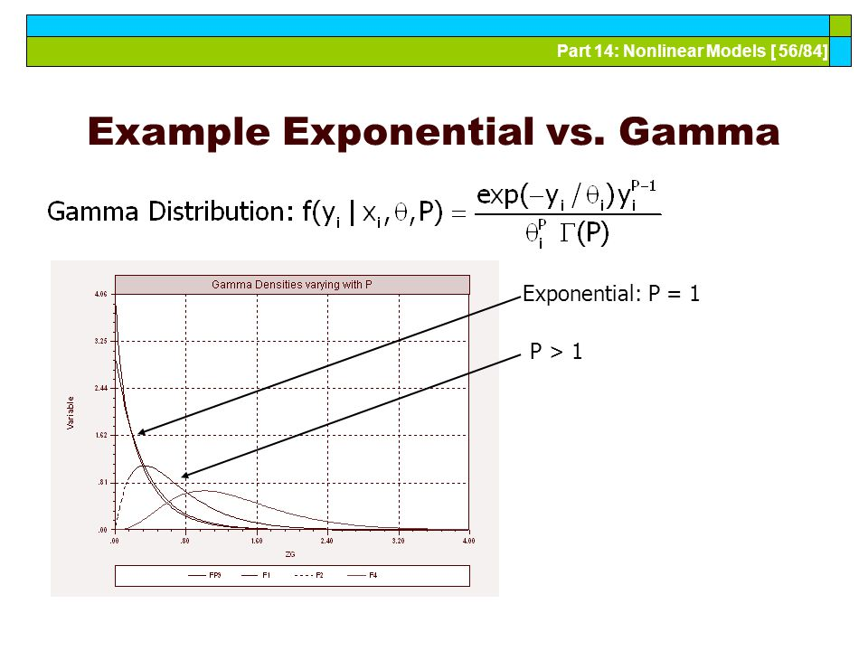Part 14: Nonlinear Models [ 56/84] Example Exponential vs. Gamma Exponential: P = 1 P > 1