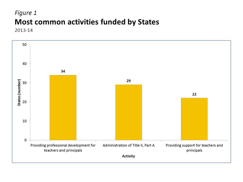 Figure 10 Number of States using Title II, Part A State activities or administrative funds to fully- or partially-fund staff salaries 2013-14 Total individuals funded: 816 Total FTEs funded: 271.3
