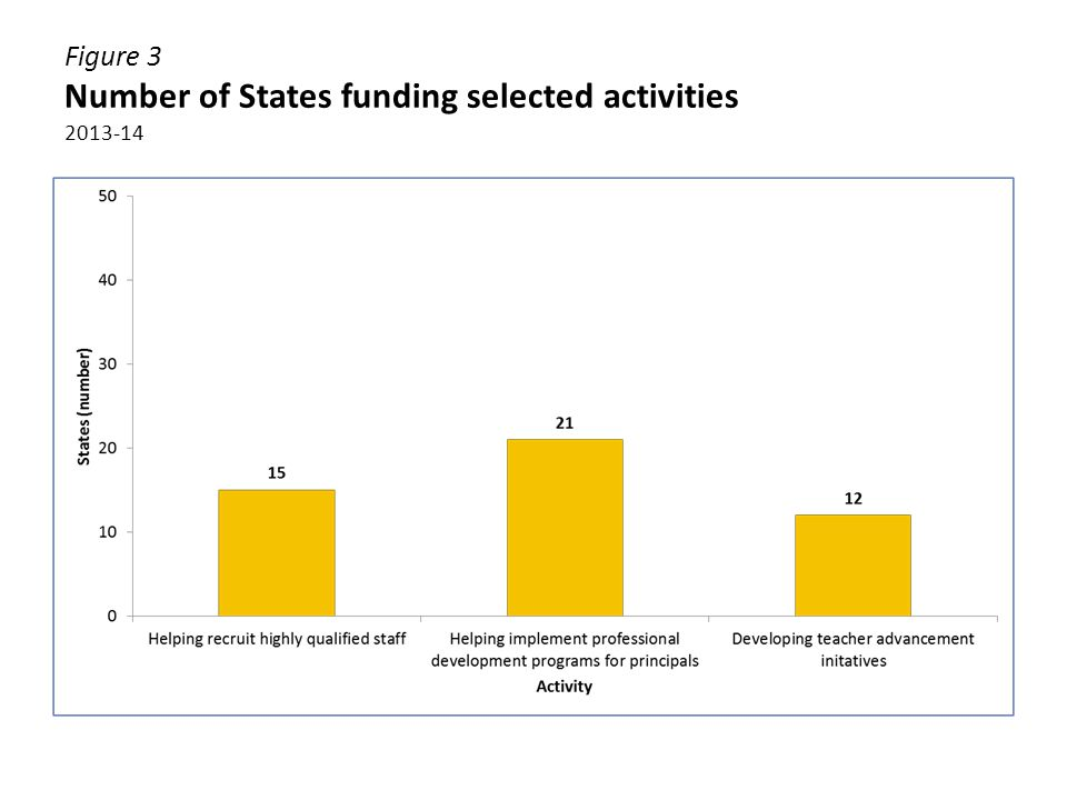 Figure 4 Percentage of total State activities funds allocated to selected activities 2013-14