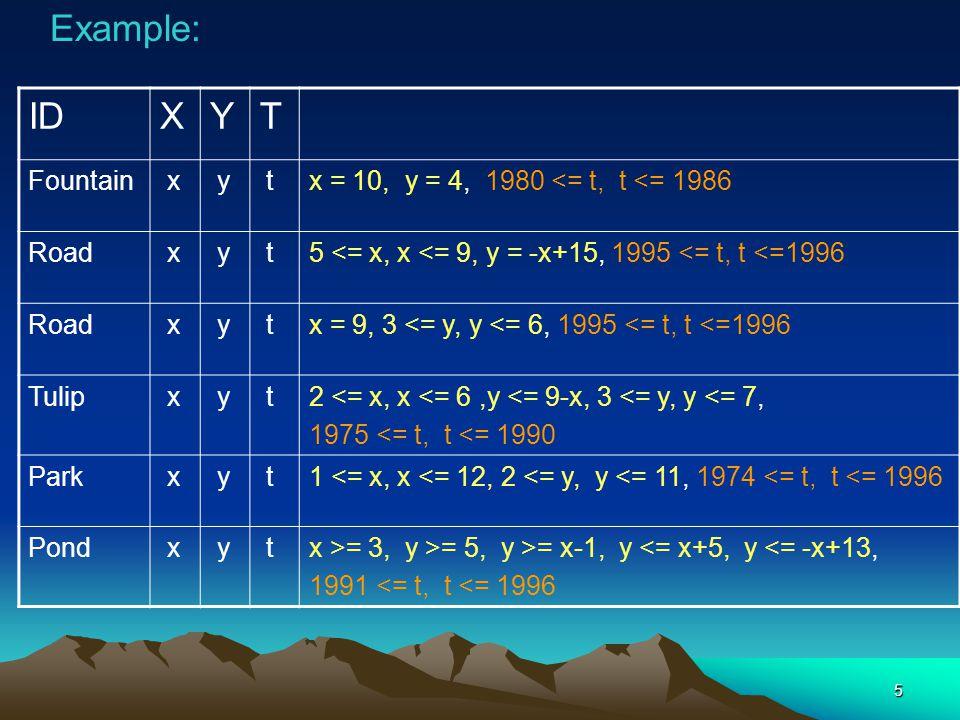 5 Example: IDXYT Fountain x y tx = 10, y = 4, 1980 <= t, t <= 1986 Road x y t5 <= x, x <= 9, y = -x+15, 1995 <= t, t <=1996 Road x y tx = 9, 3 <= y, y