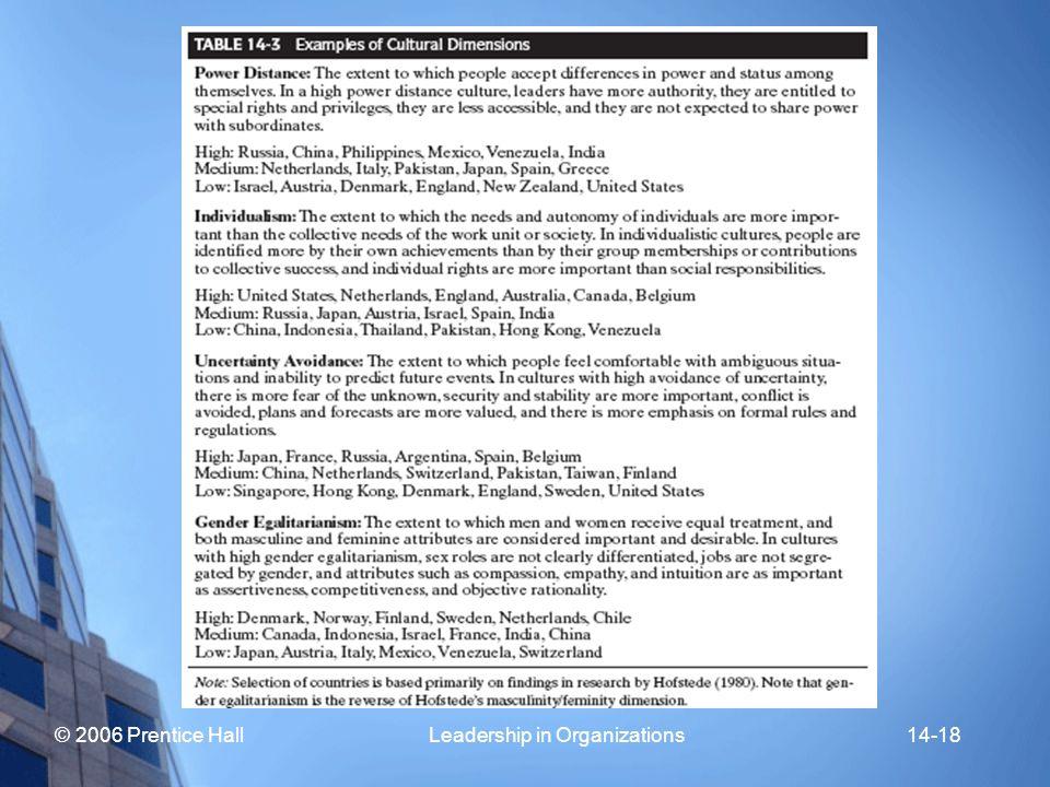 © 2006 Prentice Hall Leadership in Organizations14-18
