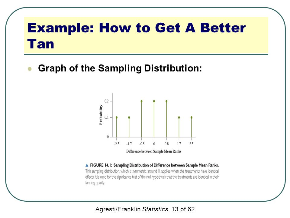 Agresti/Franklin Statistics, 13 of 62 Example: How to Get A Better Tan Graph of the Sampling Distribution: