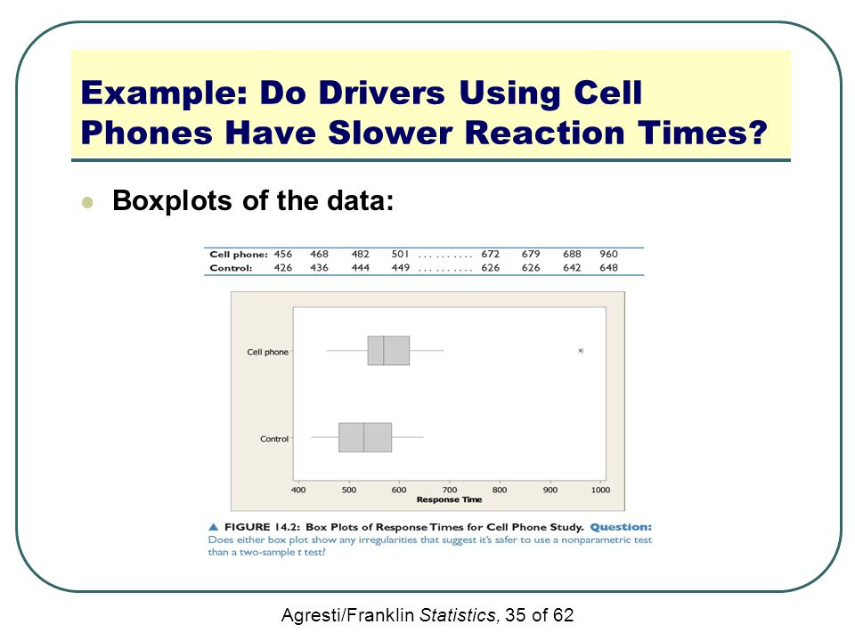 Agresti/Franklin Statistics, 35 of 62 Example: Do Drivers Using Cell Phones Have Slower Reaction Times? Boxplots of the data: