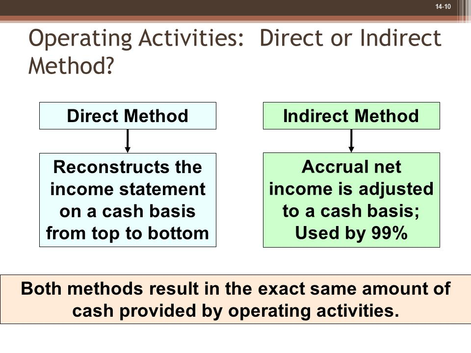 14-10 Operating Activities: Direct or Indirect Method? Reconstructs the income statement on a cash basis from top to bottom Direct Method Accrual net