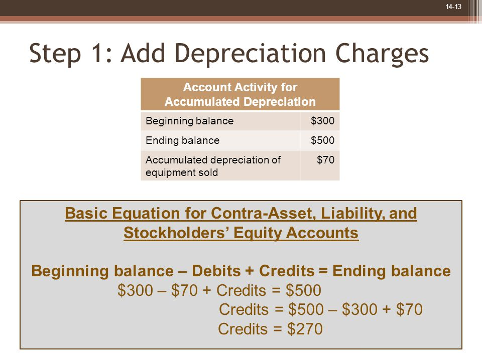 14-13 Step 1: Add Depreciation Charges Basic Equation for Contra-Asset, Liability, and Stockholders' Equity Accounts Beginning balance – Debits + Credits = Ending balance $300 – $70 + Credits = $500 Credits = $500 – $300 + $70 Credits = $270 Account Activity for Accumulated Depreciation Beginning balance $300 Ending balance$500 Accumulated depreciation of equipment sold $70