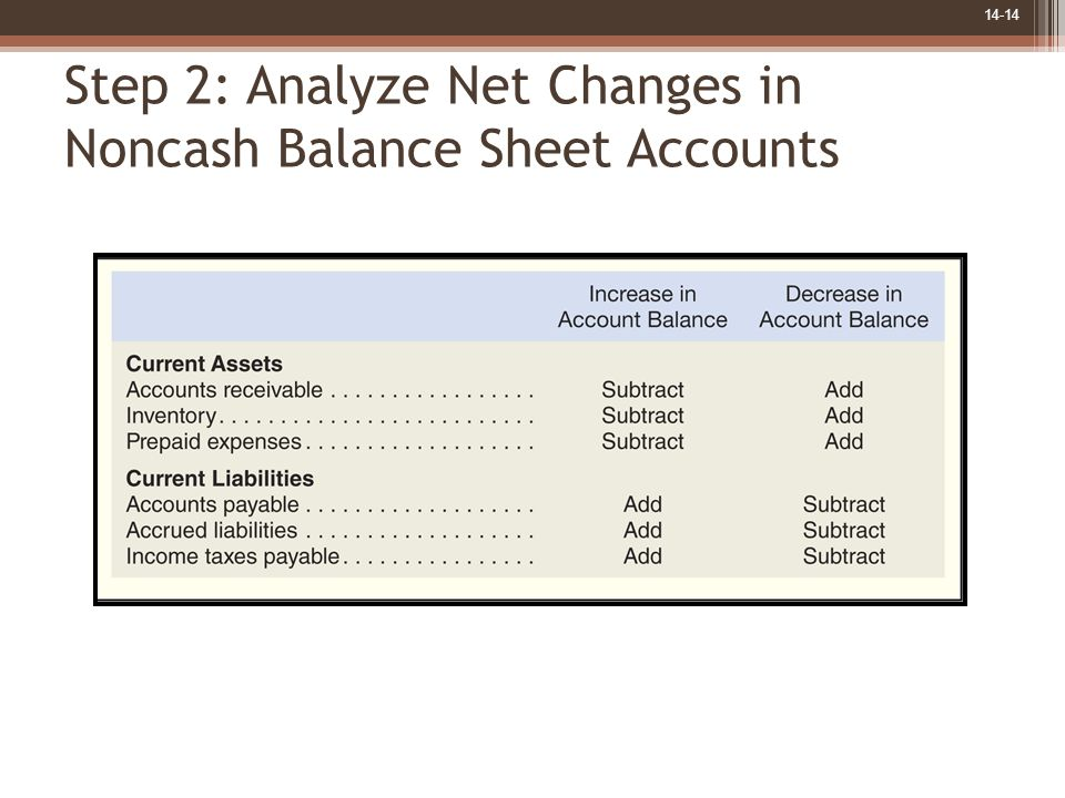 14-14 Step 2: Analyze Net Changes in Noncash Balance Sheet Accounts