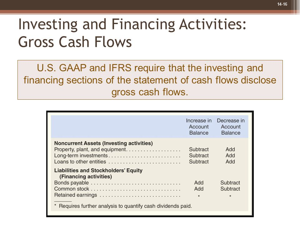 14-16 Investing and Financing Activities: Gross Cash Flows U.S.