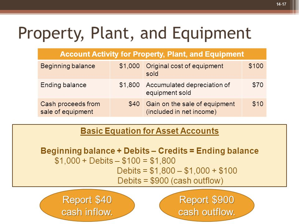14-17 Property, Plant, and Equipment Basic Equation for Asset Accounts Beginning balance + Debits – Credits = Ending balance $1,000 + Debits – $100 = $1,800 Debits = $1,800 – $1,000 + $100 Debits = $900 (cash outflow) Report $40 cash inflow.