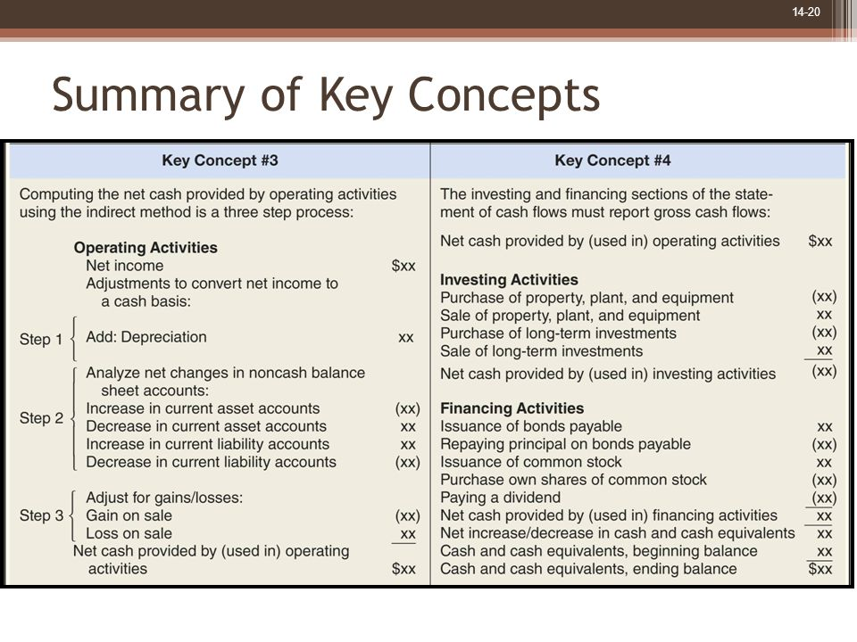 14-20 Summary of Key Concepts
