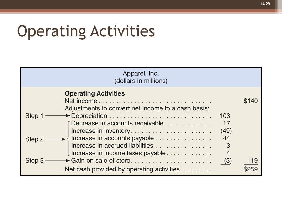 14-28 Operating Activities
