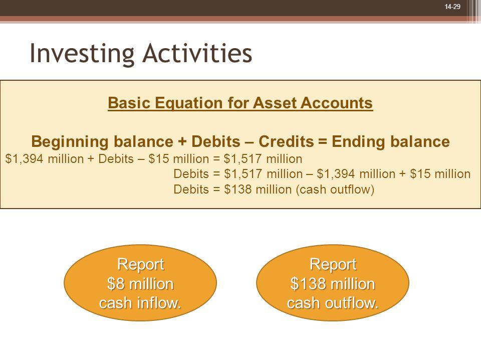 14-29 Investing Activities Basic Equation for Asset Accounts Beginning balance + Debits – Credits = Ending balance $1,394 million + Debits – $15 milli