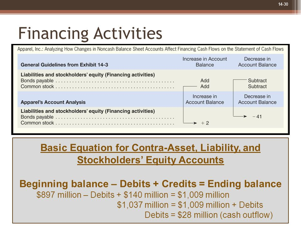 14-30 Financing Activities Basic Equation for Contra-Asset, Liability, and Stockholders' Equity Accounts Beginning balance – Debits + Credits = Ending balance $897 million – Debits + $140 million = $1,009 million $1,037 million = $1,009 million + Debits Debits = $28 million (cash outflow)