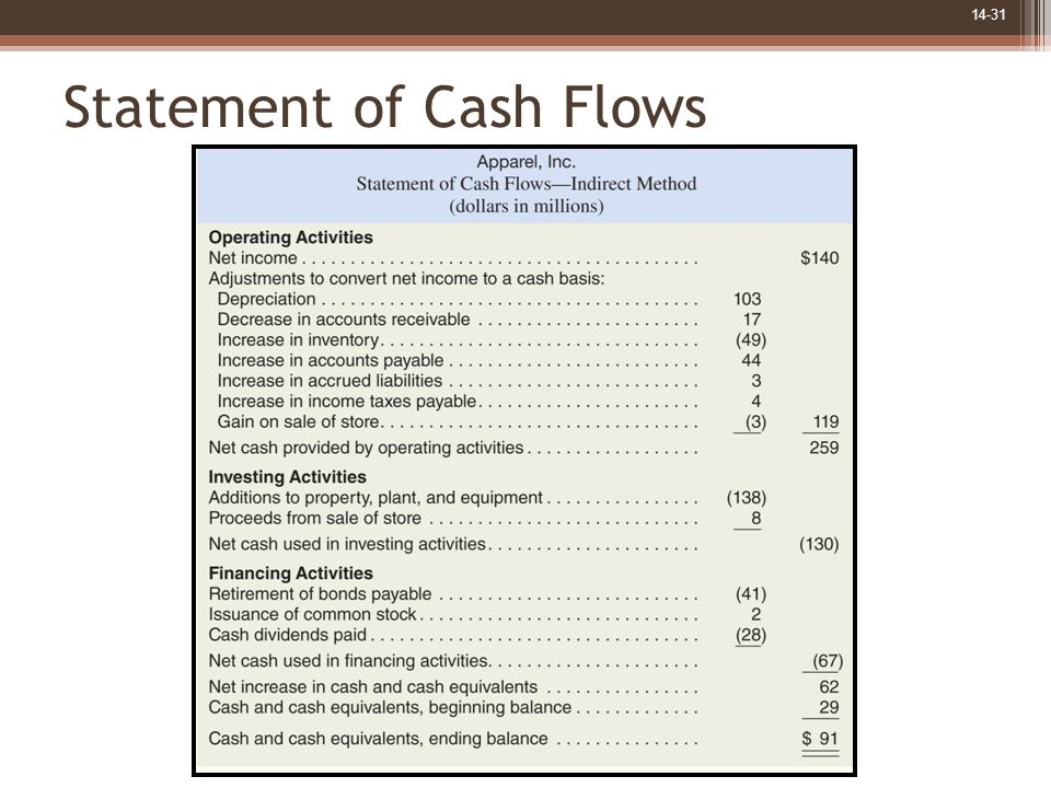 14-31 Statement of Cash Flows