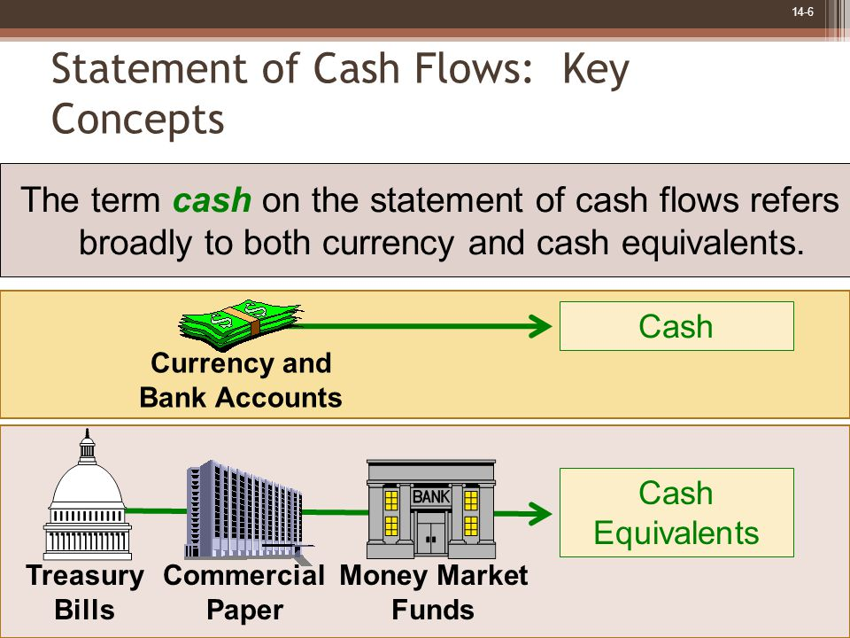 14-6 Statement of Cash Flows: Key Concepts The term cash on the statement of cash flows refers broadly to both currency and cash equivalents.