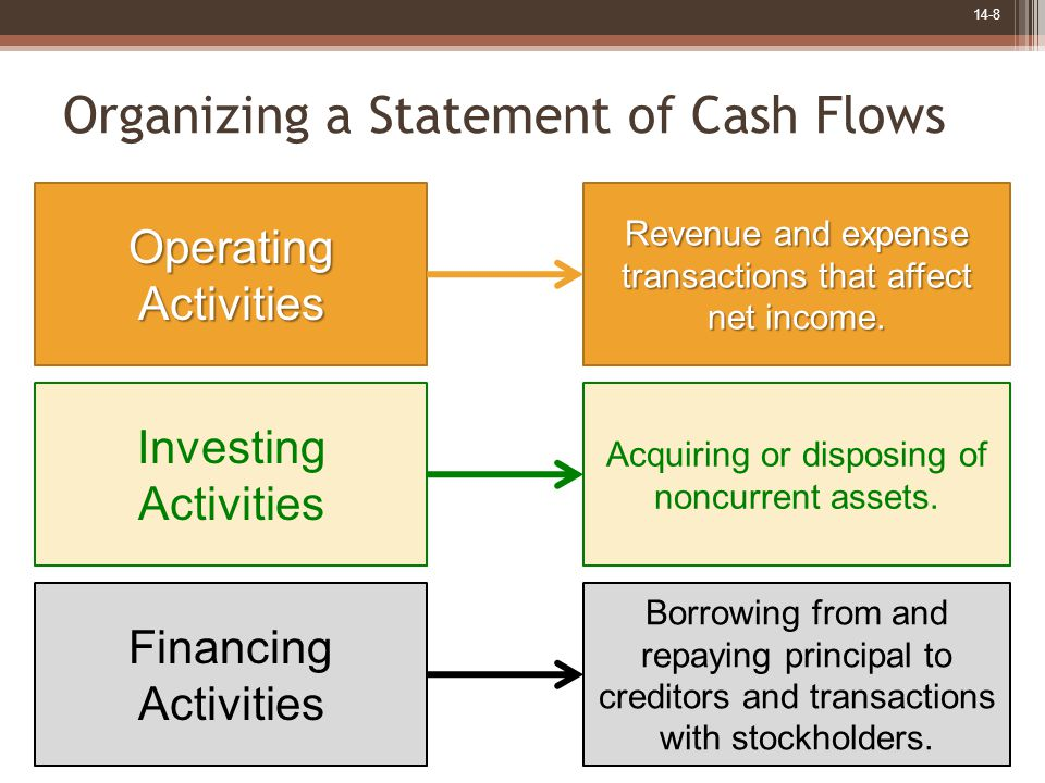 14-8 Organizing a Statement of Cash Flows Operating Activities Revenue and expense transactions that affect net income. Investing Activities Acquiring
