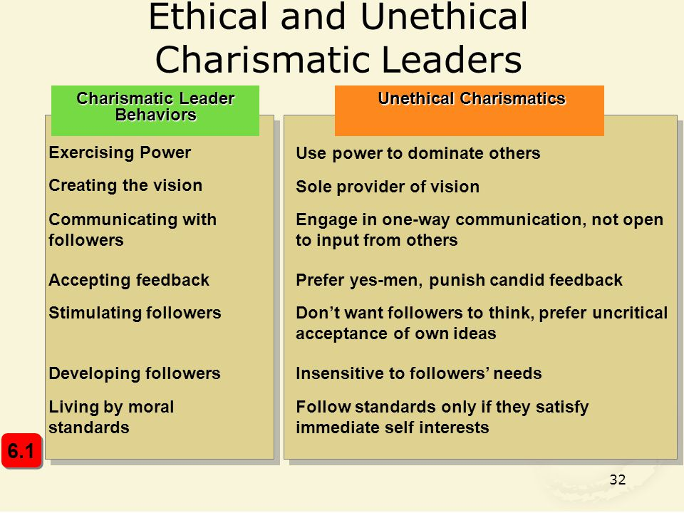 32 Ethical and Unethical Charismatic Leaders Charismatic Leader Behaviors Unethical Charismatics Exercising Power Use power to dominate others Creating the vision Sole provider of vision Communicating with followers Engage in one-way communication, not open to input from others Accepting feedbackPrefer yes-men, punish candid feedback Don't want followers to think, prefer uncritical acceptance of own ideas Stimulating followers Developing followersInsensitive to followers' needs Living by moral standards Follow standards only if they satisfy immediate self interests 6.1