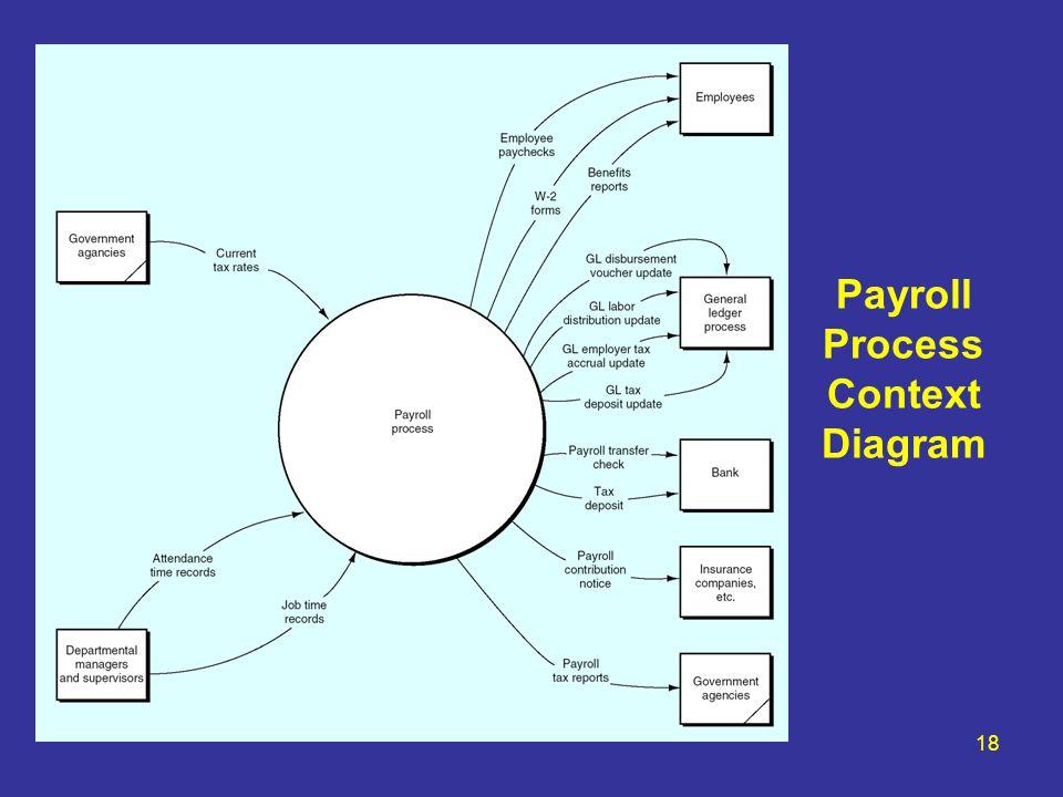 18 Payroll Process Context Diagram