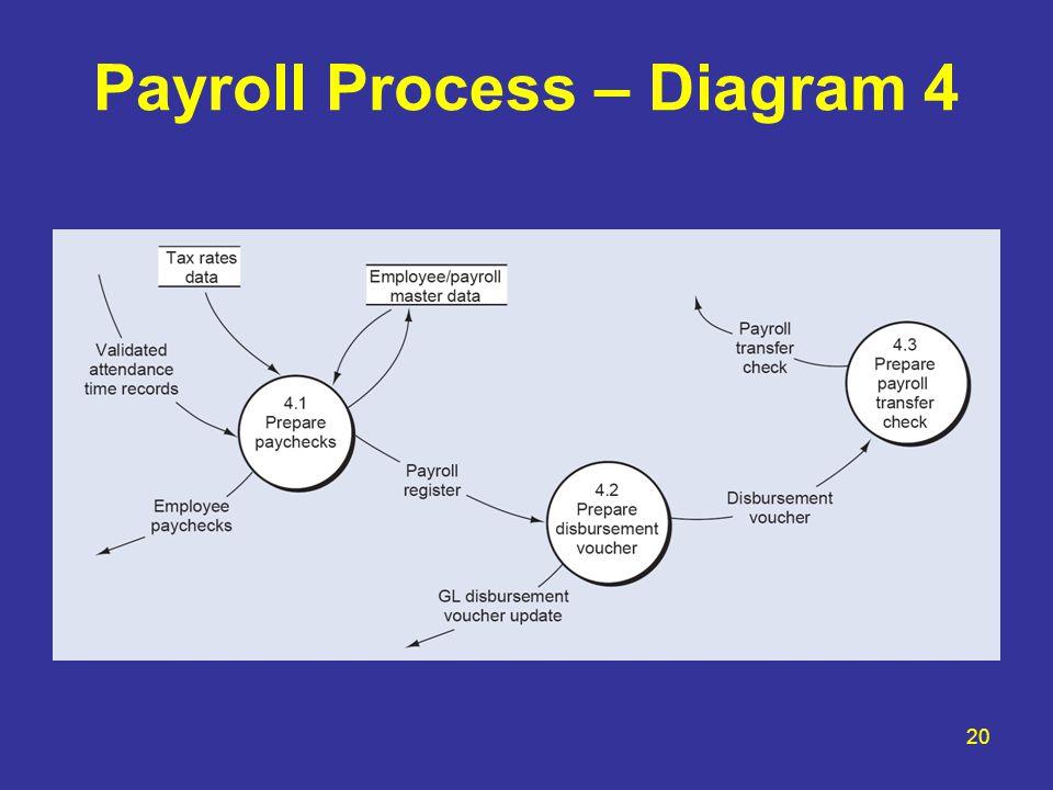 Payroll Process – Diagram 4 20