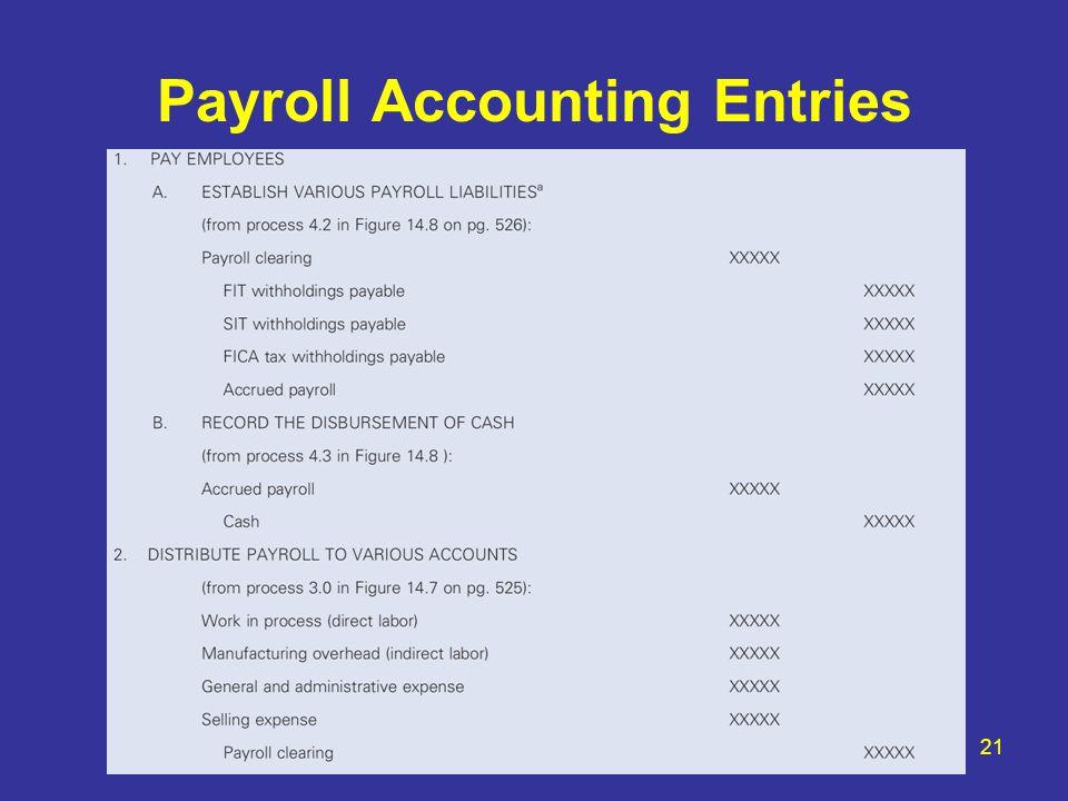Payroll Accounting Entries 21