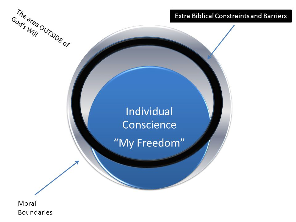 Individual Conscience My Freedom Moral Boundaries The area OUTSIDE of God's Will Extra Biblical Constraints and Barriers