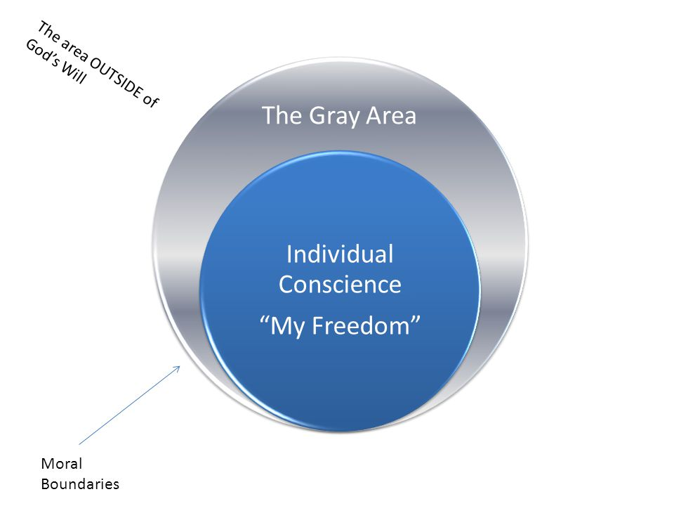 The Gray Area Individual Conscience My Freedom Moral Boundaries The area OUTSIDE of God's Will